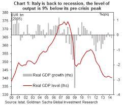 Italy: Triple dip recession