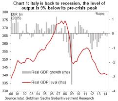 Italy: Triple dip recession